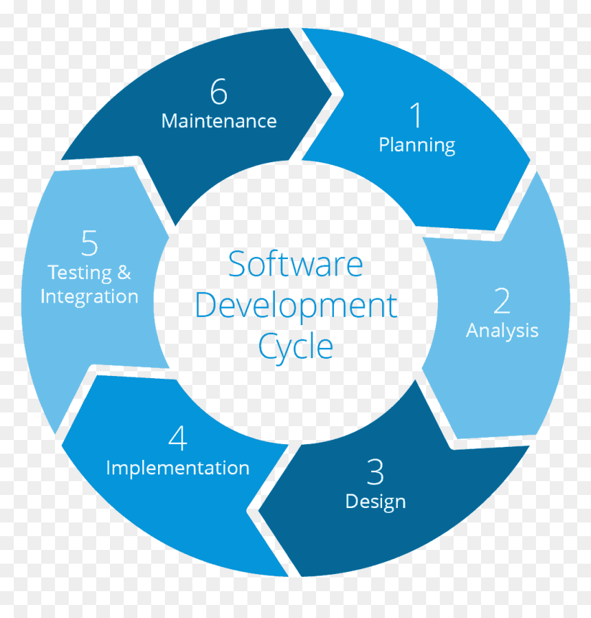 Software Development Life Cycle, HD Png Download