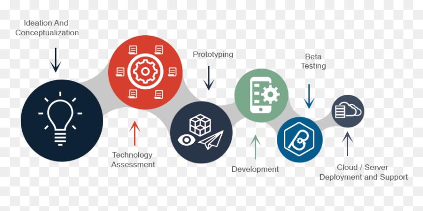Software Development Process Graphics, HD Png Download