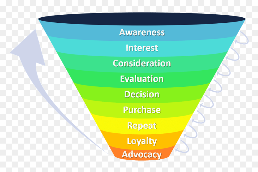 Marketing Funnel - Sales Process, HD Png Download