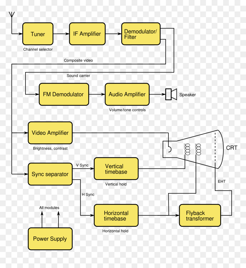 Block Diagram Of Television System  Hd Png Download