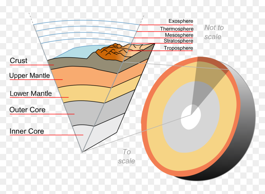 Layers Of Earth, HD Png Download
