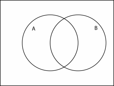 Venn Diagram Transparent Png Png At Dlf Pt